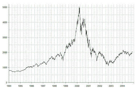 Technologie Index NASDAQ