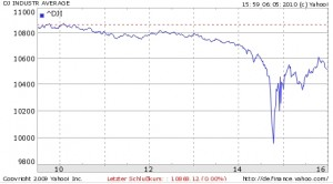 Dow Jones am 6. Mai 2010